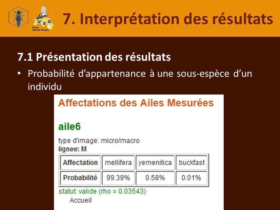 7.1 Présentation des résultats Probabilité dappartenance à une sous-espèce dun individu 7. Interprétation des résultats