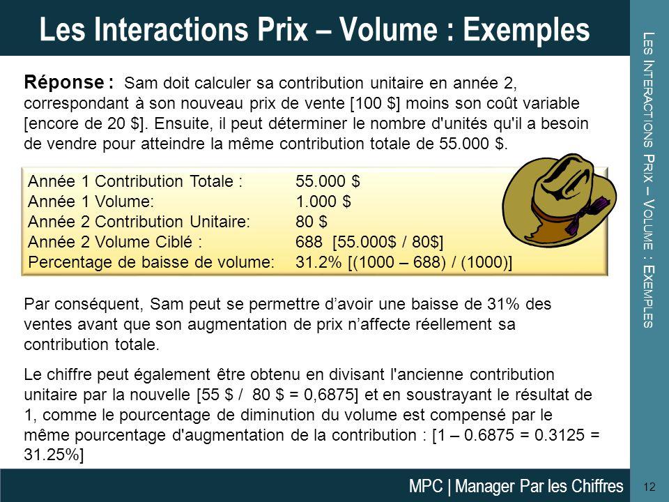 L ES I NTERACTIONS P RIX – V OLUME : E XEMPLES 12 Les Interactions Prix – Volume : Exemples Réponse : Sam doit calculer sa contribution unitaire en année 2, correspondant à son nouveau prix de vente [100 $] moins son coût variable [encore de 20 $].