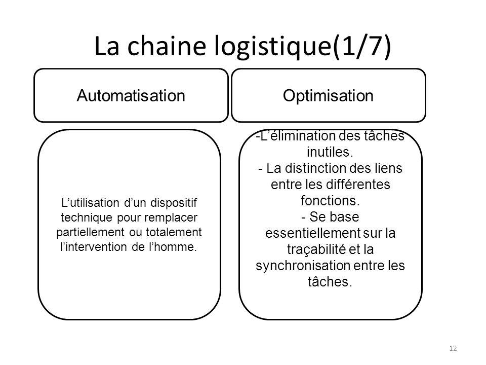 La chaine logistique(1/7) AutomatisationOptimisation Lutilisation dun dispositif technique pour remplacer partiellement ou totalement lintervention de lhomme.