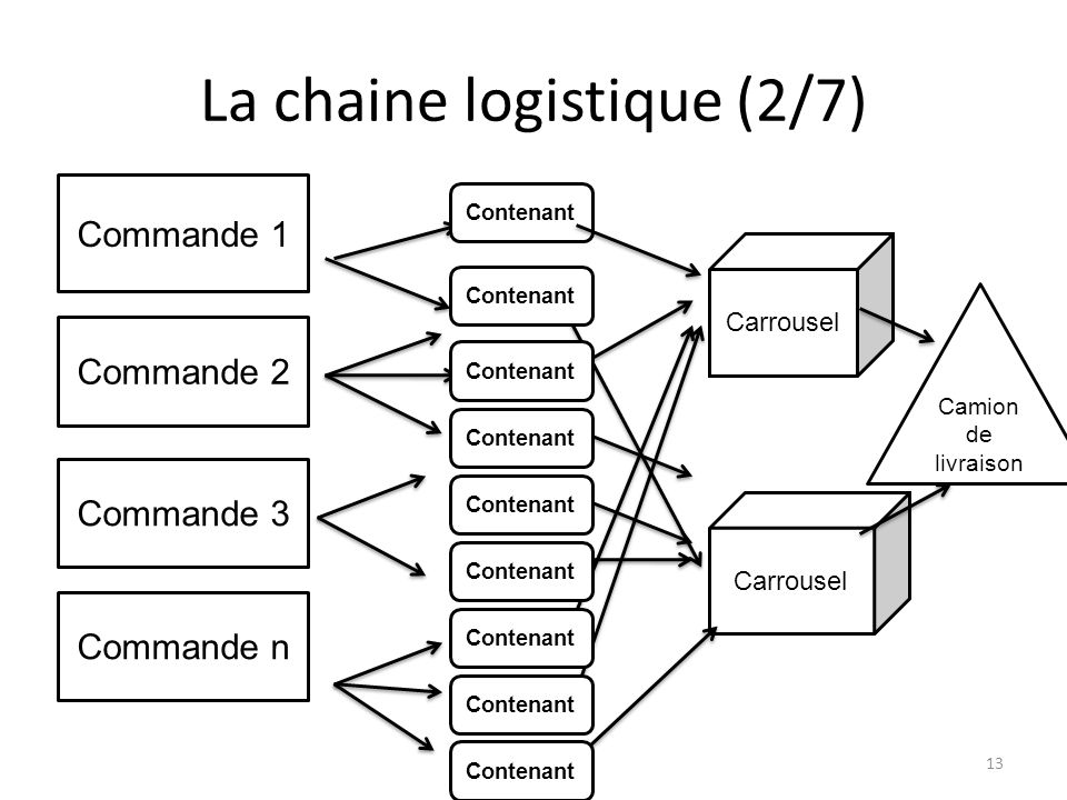 La chaine logistique (2/7) Commande 1 Commande 2 Commande 3 Commande n Contenant Carrousel Camion de livraison Contenant 13