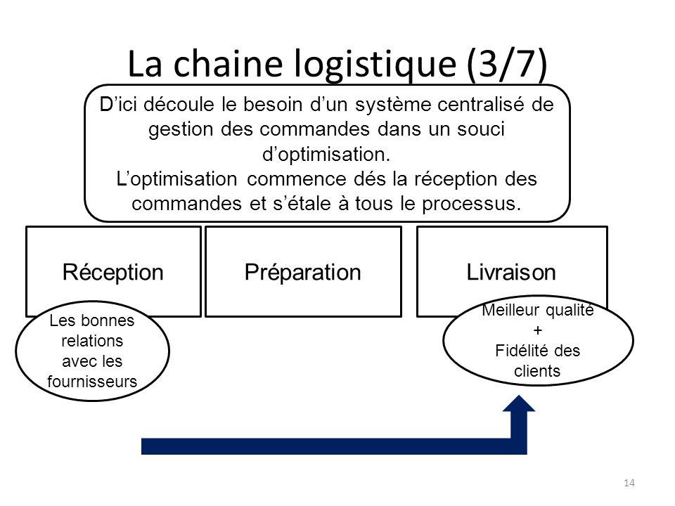La chaine logistique (3/7) RéceptionPréparationLivraison Dici découle le besoin dun système centralisé de gestion des commandes dans un souci doptimisation.