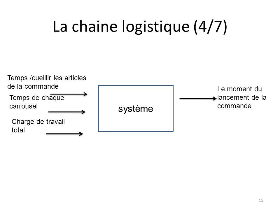 La chaine logistique (4/7) système Temps /cueillir les articles de la commande Temps de chaque carrousel Charge de travail total Le moment du lancement de la commande 15