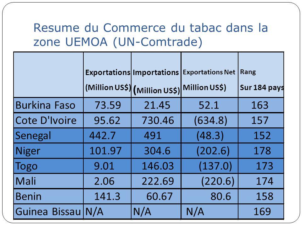 Resume du Commerce du tabac dans la zone UEMOA (UN-Comtrade) Exportations (Million US$) Importations ( Million US$) Exportations Net Million US$) Rang
