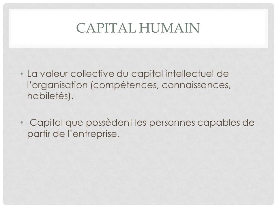 CAPITAL HUMAIN La valeur collective du capital intellectuel de lorganisation (compétences, connaissances, habiletés). Capital que possèdent les person