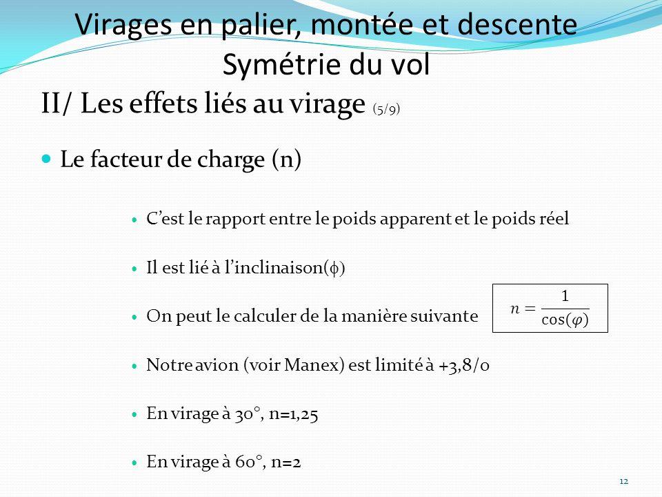 Virages en palier, montée et descente Symétrie du vol II/ Les effets liés au virage (5/9) Le facteur de charge (n) Cest le rapport entre le poids apparent et le poids réel Il est lié à linclinaison( On peut le calculer de la manière suivante Notre avion (voir Manex) est limité à +3,8/0 En virage à 30°, n=1,25 En virage à 60°, n=2 12