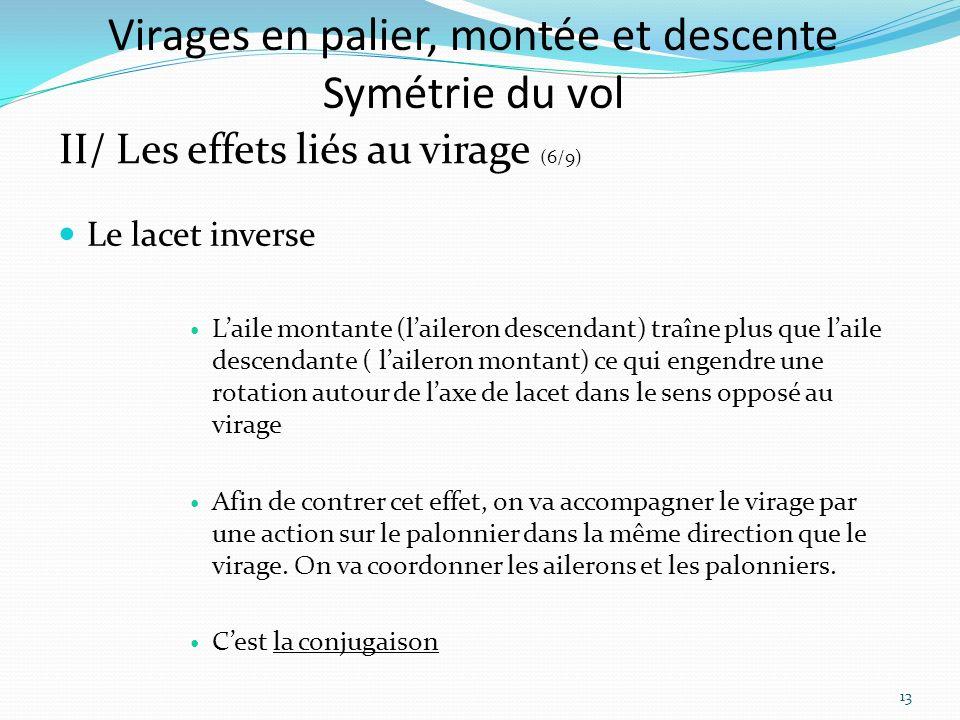 Virages en palier, montée et descente Symétrie du vol II/ Les effets liés au virage (6/9) Le lacet inverse Laile montante (laileron descendant) traîne plus que laile descendante ( laileron montant) ce qui engendre une rotation autour de laxe de lacet dans le sens opposé au virage Afin de contrer cet effet, on va accompagner le virage par une action sur le palonnier dans la même direction que le virage.