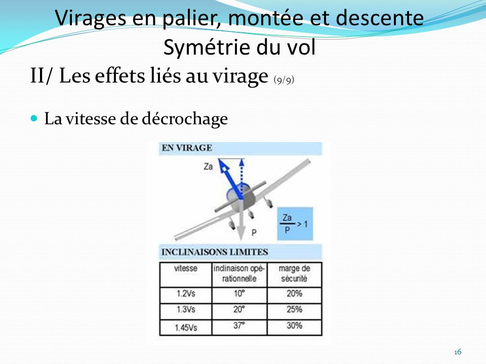 Virages en palier, montée et descente Symétrie du vol II/ Les effets liés au virage (9/9) La vitesse de décrochage 16