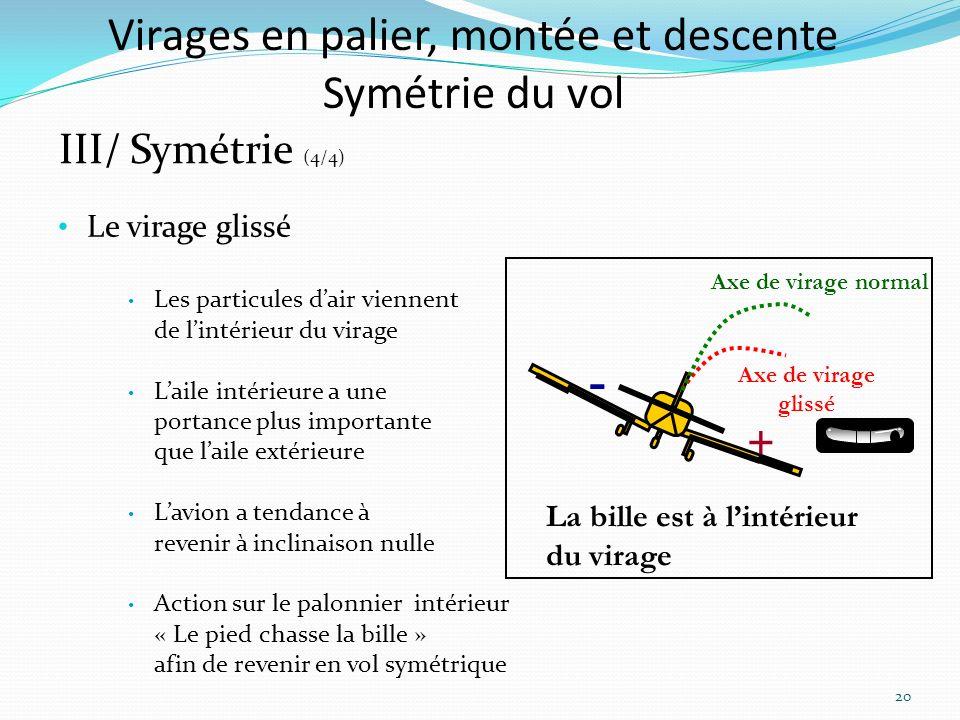 Virages en palier, montée et descente Symétrie du vol III/ Symétrie (4/4) Le virage glissé Les particules dair viennent de lintérieur du virage Laile intérieure a une portance plus importante que laile extérieure Lavion a tendance à revenir à inclinaison nulle Action sur le palonnier intérieur « Le pied chasse la bille » afin de revenir en vol symétrique Axe de virage normal Axe de virage glissé La bille est à lintérieur du virage + - 20