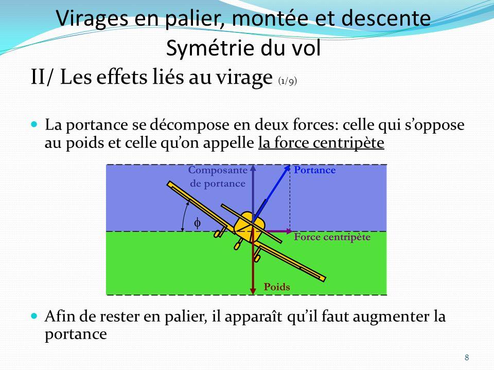 Virages en palier, montée et descente Symétrie du vol II/ Les effets liés au virage (1/9) La portance se décompose en deux forces: celle qui soppose au poids et celle quon appelle la force centripète Afin de rester en palier, il apparaît quil faut augmenter la portance 8