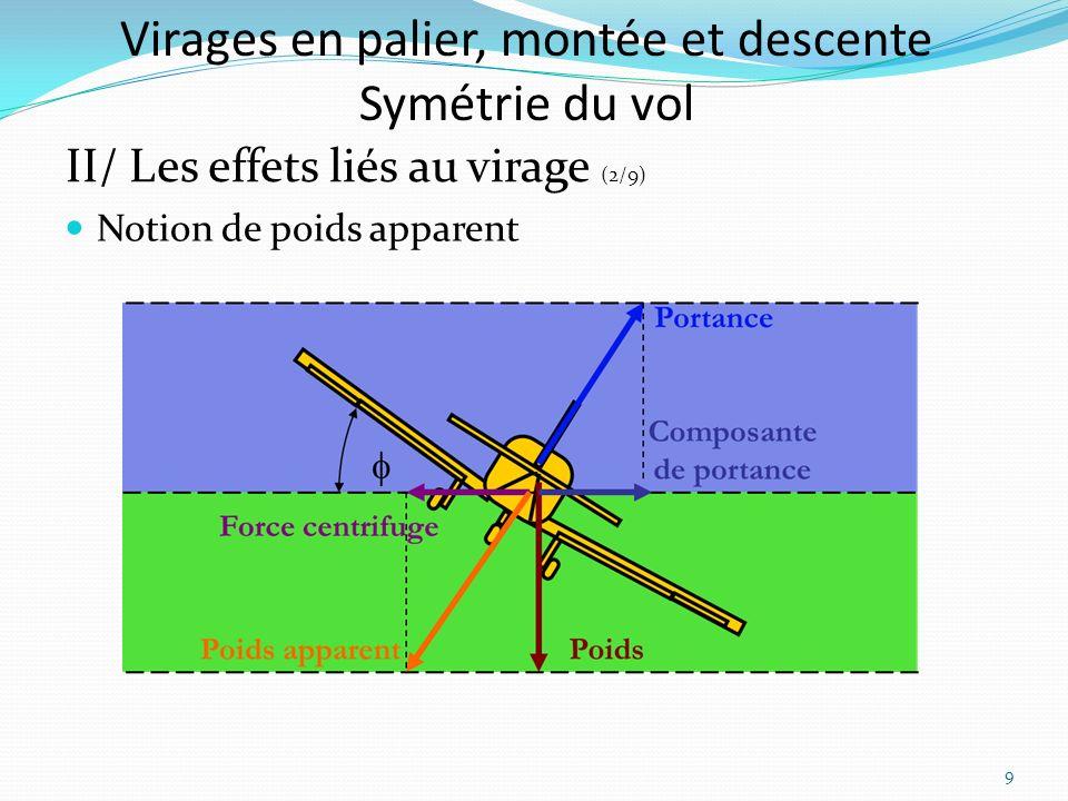 Virages en palier, montée et descente Symétrie du vol II/ Les effets liés au virage (2/9) Notion de poids apparent 9