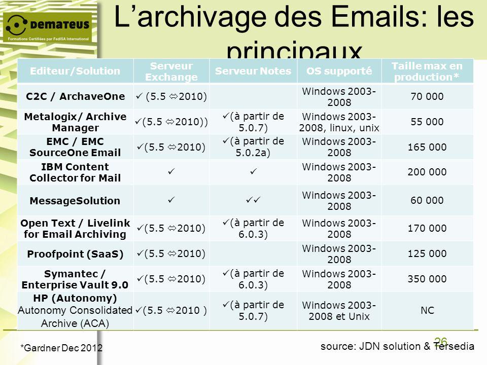 26 Larchivage des Emails: les principaux Editeur/Solution Serveur Exchange Serveur NotesOS supporté Taille max en production* C2C / ArchaveOne (5.5 20