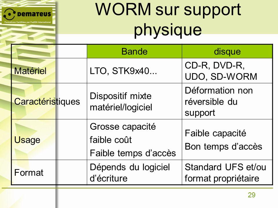 29 WORM sur support physique Bandedisque MatérielLTO, STK9x40... CD-R, DVD-R, UDO, SD-WORM Caractéristiques Dispositif mixte matériel/logiciel Déforma
