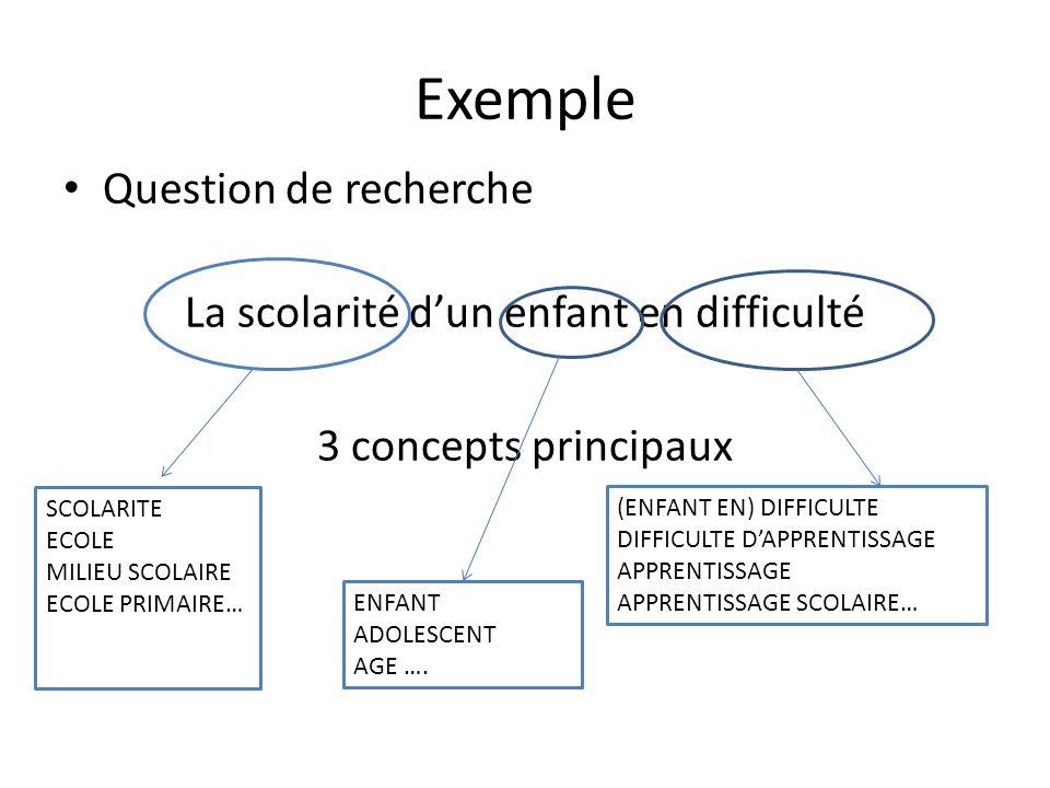 Exemple Question de recherche La scolarité dun enfant en difficulté 3 concepts principaux SCOLARITE ECOLE MILIEU SCOLAIRE ECOLE PRIMAIRE… (ENFANT EN)