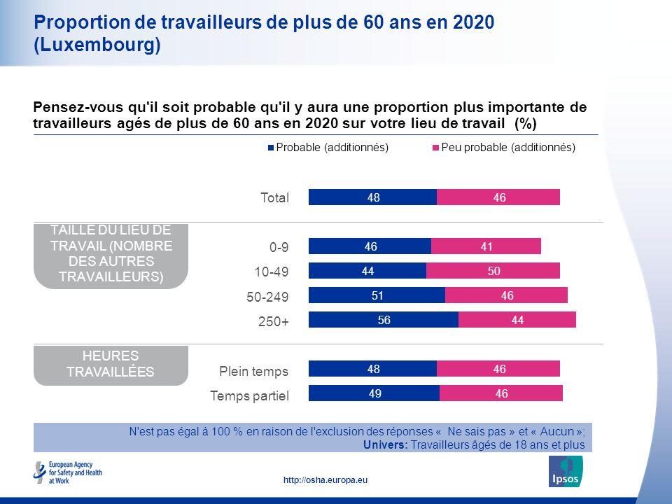 11 http://osha.europa.eu Proportion de travailleurs de plus de 60 ans en 2020 (Luxembourg) Pensez-vous qu il soit probable qu il y aura une proportion plus importante de travailleurs agés de plus de 60 ans en 2020 sur votre lieu de travail (%) TAILLE DU LIEU DE TRAVAIL (NOMBRE DES AUTRES TRAVAILLEURS) HEURES TRAVAILLÉES N est pas égal à 100 % en raison de l exclusion des réponses « Ne sais pas » et « Aucun »; Univers: Travailleurs âgés de 18 ans et plus Total 0-9 10-49 50-249 250+ Plein temps Temps partiel