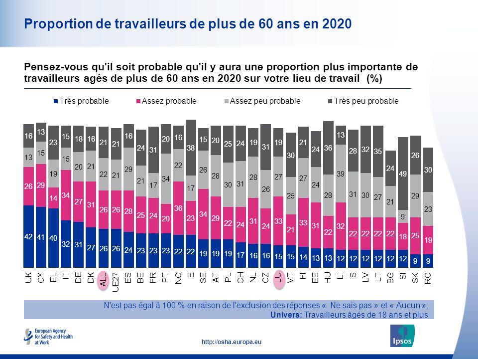 12 http://osha.europa.eu Proportion de travailleurs de plus de 60 ans en 2020 N est pas égal à 100 % en raison de l exclusion des réponses « Ne sais pas » et « Aucun »; Univers: Travailleurs âgés de 18 ans et plus Pensez-vous qu il soit probable qu il y aura une proportion plus importante de travailleurs agés de plus de 60 ans en 2020 sur votre lieu de travail (%)