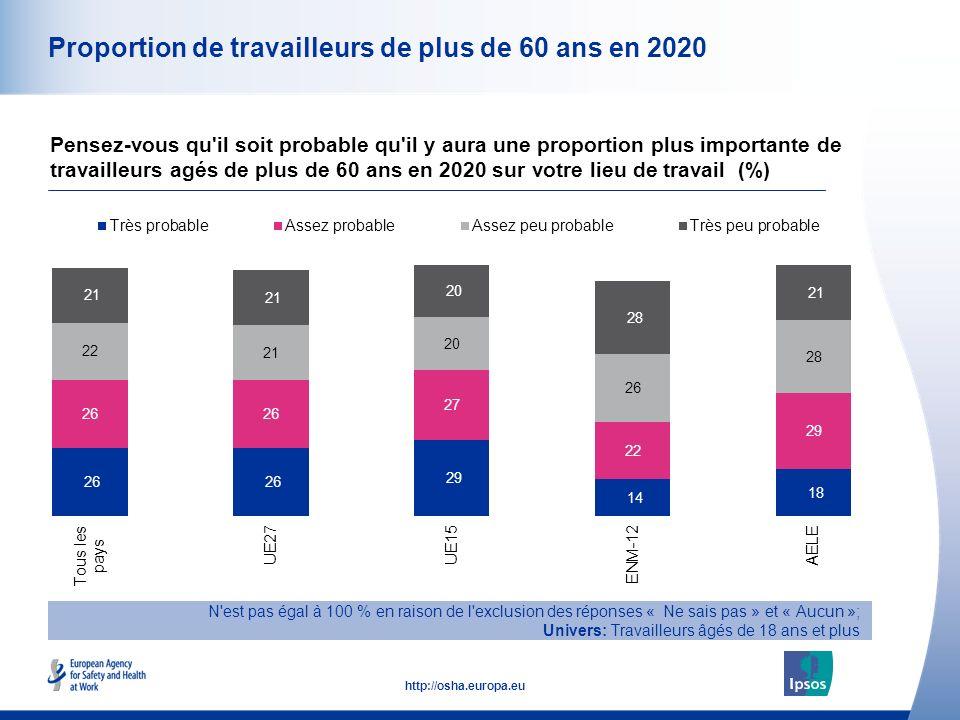 13 http://osha.europa.eu Proportion de travailleurs de plus de 60 ans en 2020 Pensez-vous qu il soit probable qu il y aura une proportion plus importante de travailleurs agés de plus de 60 ans en 2020 sur votre lieu de travail (%) N est pas égal à 100 % en raison de l exclusion des réponses « Ne sais pas » et « Aucun »; Univers: Travailleurs âgés de 18 ans et plus