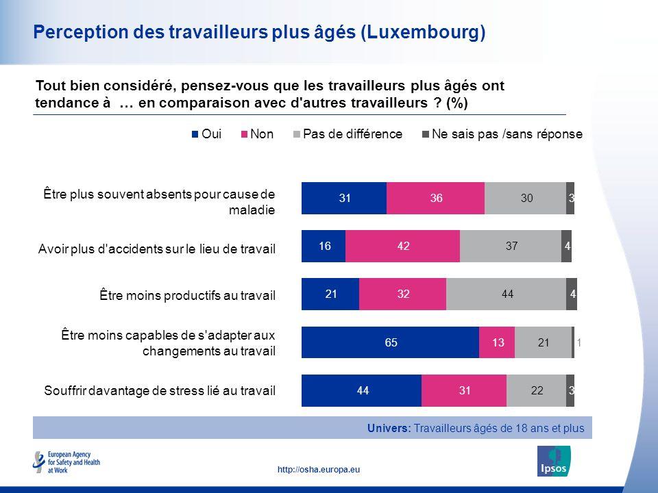 15 http://osha.europa.eu Perception des travailleurs plus âgés (Luxembourg) Être plus souvent absents pour cause de maladie Avoir plus d'accidents sur