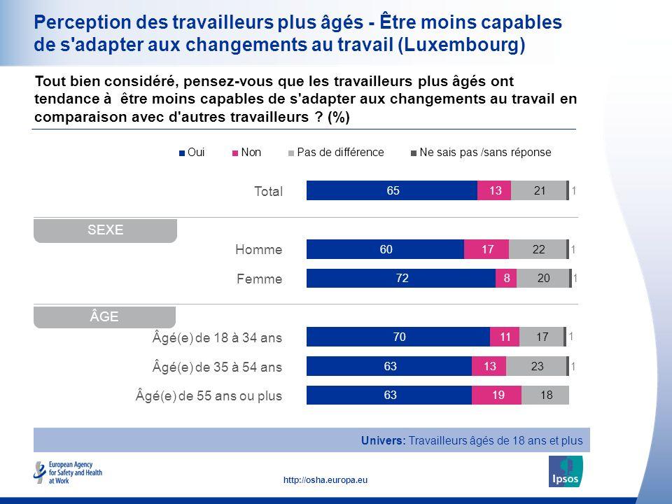 16 http://osha.europa.eu Total Homme Femme Âgé(e) de 18 à 34 ans Âgé(e) de 35 à 54 ans Âgé(e) de 55 ans ou plus Perception des travailleurs plus âgés