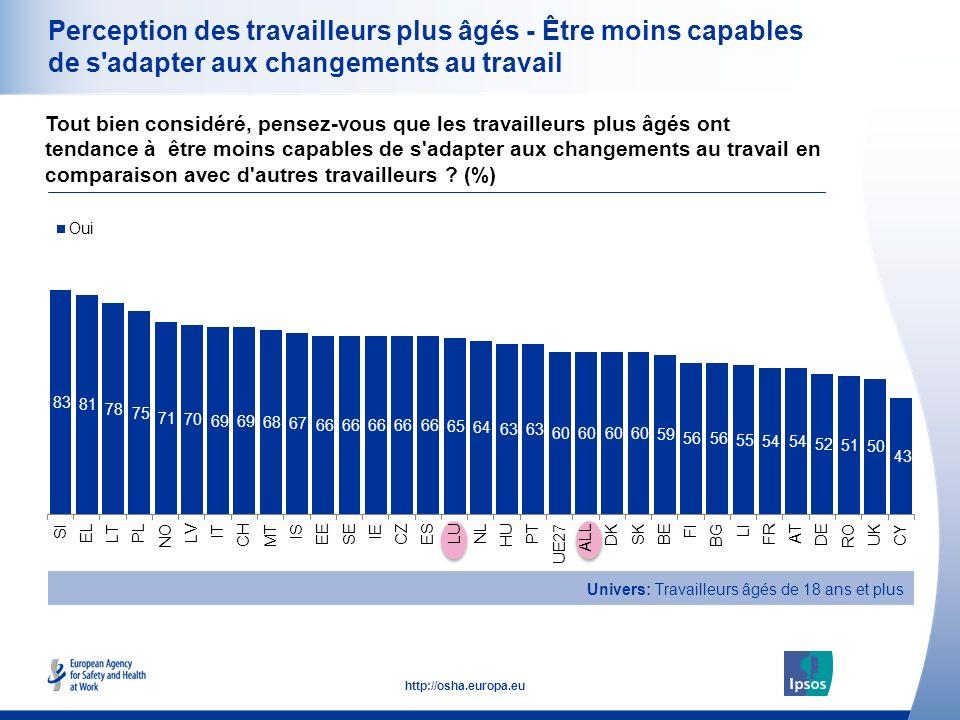 18 http://osha.europa.eu Perception des travailleurs plus âgés - Être moins capables de s adapter aux changements au travail Tout bien considéré, pensez-vous que les travailleurs plus âgés ont tendance à être moins capables de s adapter aux changements au travail en comparaison avec d autres travailleurs .