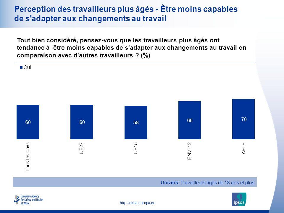 19 http://osha.europa.eu Perception des travailleurs plus âgés - Être moins capables de s adapter aux changements au travail Tout bien considéré, pensez-vous que les travailleurs plus âgés ont tendance à être moins capables de s adapter aux changements au travail en comparaison avec d autres travailleurs .