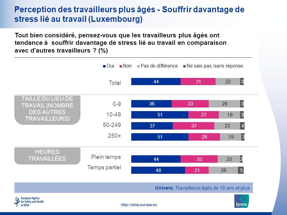 21 http://osha.europa.eu Perception des travailleurs plus âgés - Souffrir davantage de stress lié au travail (Luxembourg) Tout bien considéré, pensez-vous que les travailleurs plus âgés ont tendance à souffrir davantage de stress lié au travail en comparaison avec d autres travailleurs .