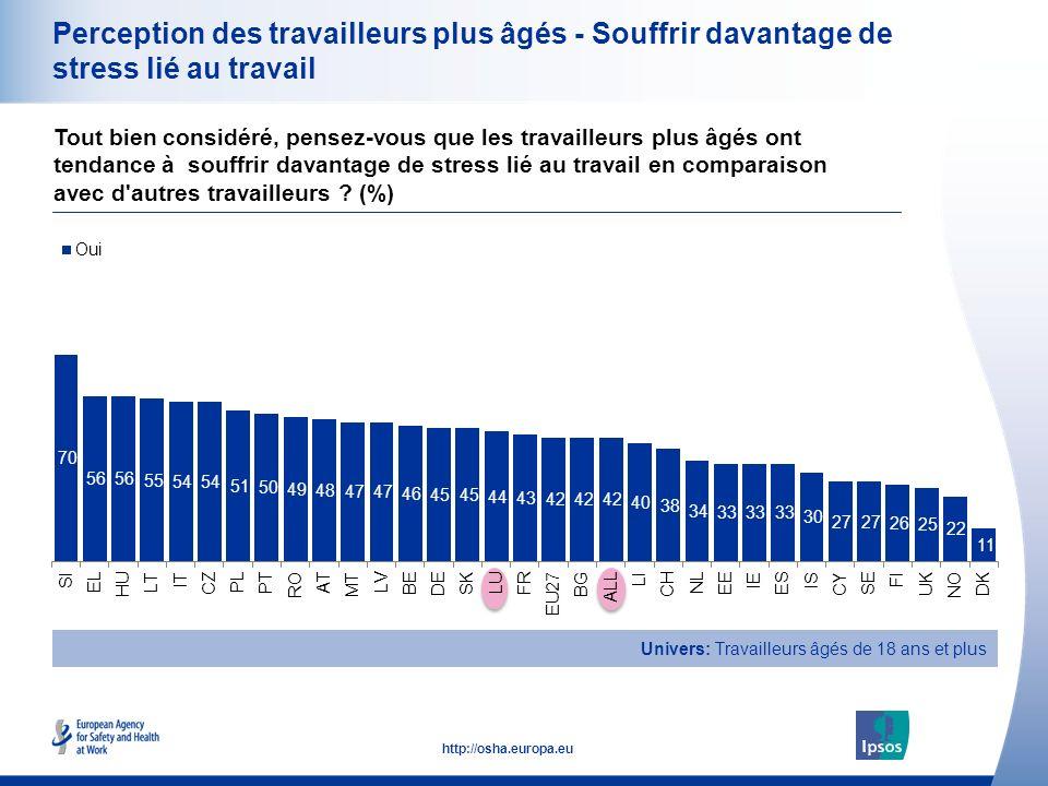 22 http://osha.europa.eu Perception des travailleurs plus âgés - Souffrir davantage de stress lié au travail Tout bien considéré, pensez-vous que les travailleurs plus âgés ont tendance à souffrir davantage de stress lié au travail en comparaison avec d autres travailleurs .