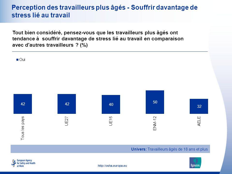 23 http://osha.europa.eu Perception des travailleurs plus âgés - Souffrir davantage de stress lié au travail Tout bien considéré, pensez-vous que les travailleurs plus âgés ont tendance à souffrir davantage de stress lié au travail en comparaison avec d autres travailleurs .