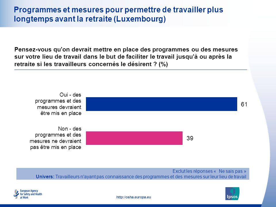 27 http://osha.europa.eu Programmes et mesures pour permettre de travailler plus longtemps avant la retraite (Luxembourg) Pensez-vous qu'on devrait me