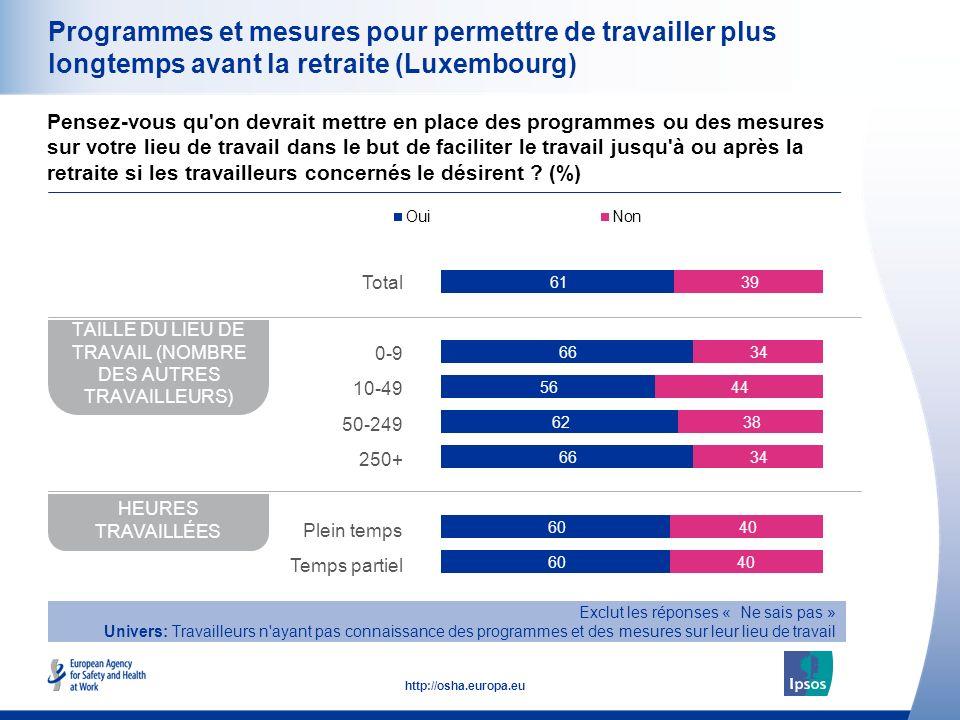 29 http://osha.europa.eu Programmes et mesures pour permettre de travailler plus longtemps avant la retraite (Luxembourg) Pensez-vous qu'on devrait me