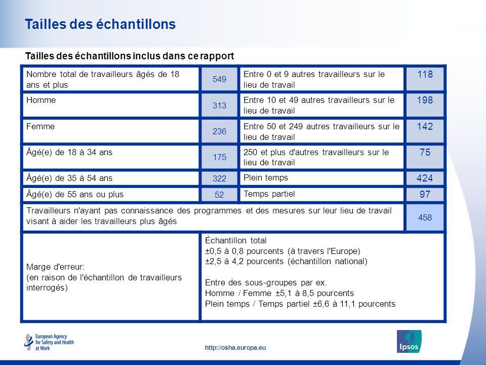 3 http://osha.europa.eu Tailles des échantillons Tailles des échantillons inclus dans ce rapport Nombre total de travailleurs âgés de 18 ans et plus 5