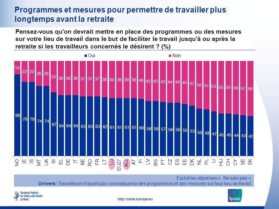 30 http://osha.europa.eu Programmes et mesures pour permettre de travailler plus longtemps avant la retraite Pensez-vous qu'on devrait mettre en place