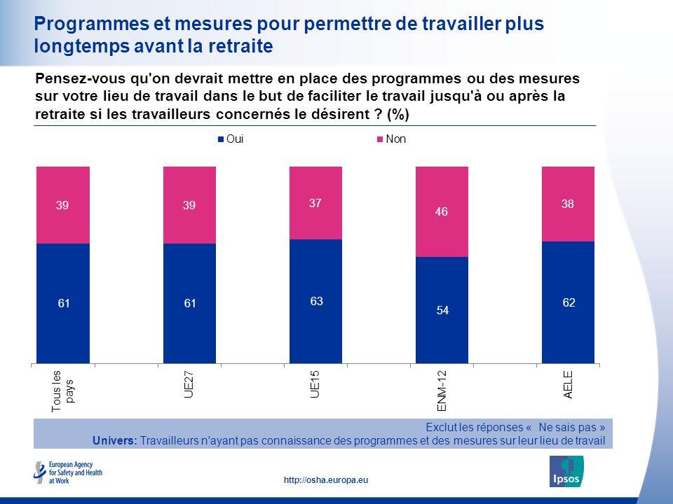 31 http://osha.europa.eu Programmes et mesures pour permettre de travailler plus longtemps avant la retraite Pensez-vous qu'on devrait mettre en place