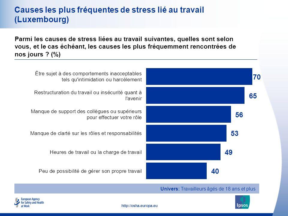 33 http://osha.europa.eu Causes les plus fréquentes de stress lié au travail (Luxembourg) Parmi les causes de stress liées au travail suivantes, quelles sont selon vous, et le cas échéant, les causes les plus fréquemment rencontrées de nos jours .