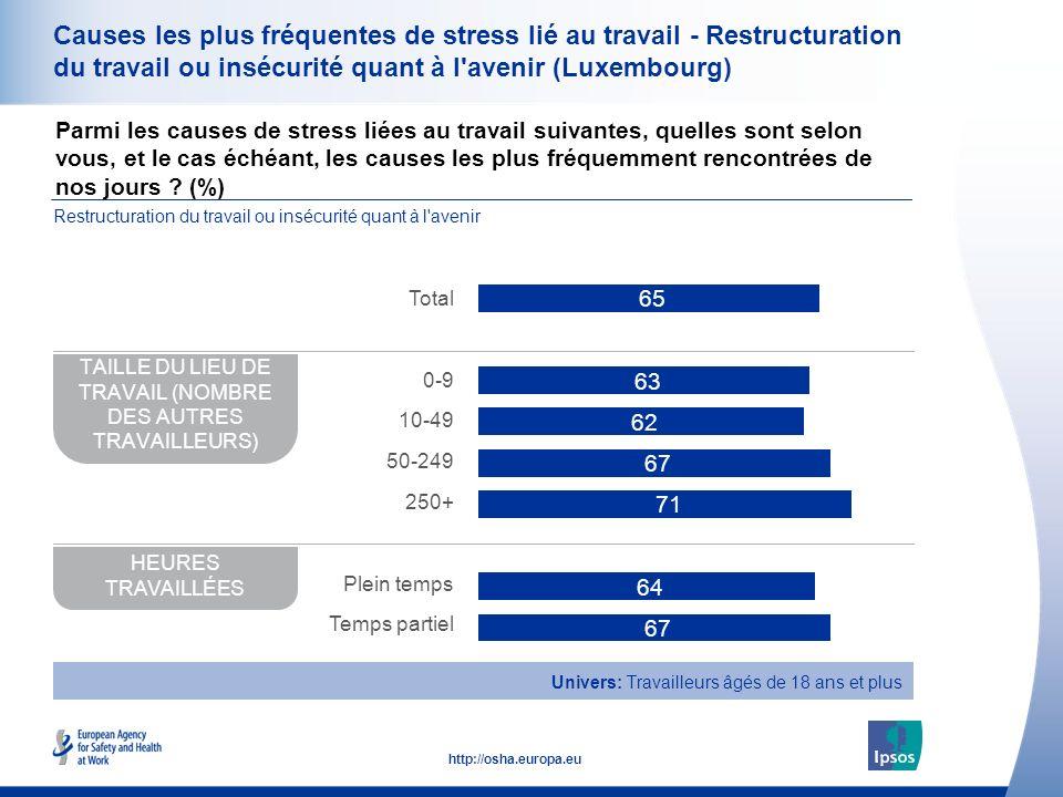 35 http://osha.europa.eu Causes les plus fréquentes de stress lié au travail - Restructuration du travail ou insécurité quant à l'avenir (Luxembourg)