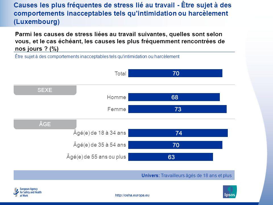 36 http://osha.europa.eu Parmi les causes de stress liées au travail suivantes, quelles sont selon vous, et le cas échéant, les causes les plus fréque