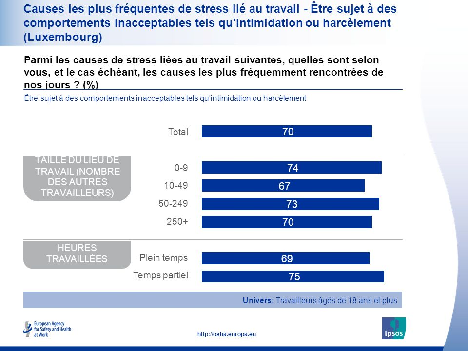 37 http://osha.europa.eu Causes les plus fréquentes de stress lié au travail - Être sujet à des comportements inacceptables tels qu intimidation ou harcèlement (Luxembourg) TAILLE DU LIEU DE TRAVAIL (NOMBRE DES AUTRES TRAVAILLEURS) HEURES TRAVAILLÉES Total 0-9 10-49 50-249 250+ Plein temps Temps partiel Univers: Travailleurs âgés de 18 ans et plus Parmi les causes de stress liées au travail suivantes, quelles sont selon vous, et le cas échéant, les causes les plus fréquemment rencontrées de nos jours .