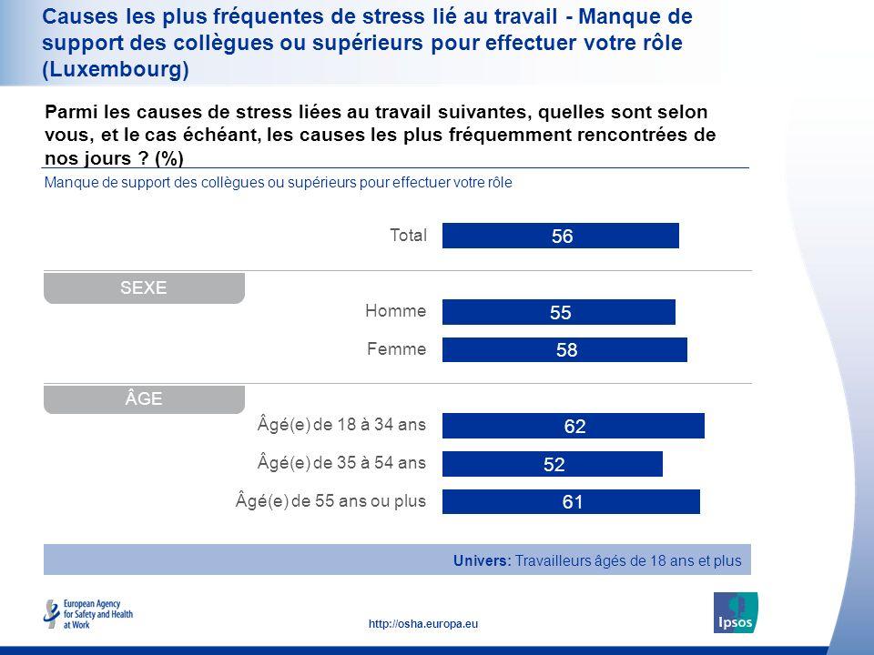 38 http://osha.europa.eu Parmi les causes de stress liées au travail suivantes, quelles sont selon vous, et le cas échéant, les causes les plus fréquemment rencontrées de nos jours .