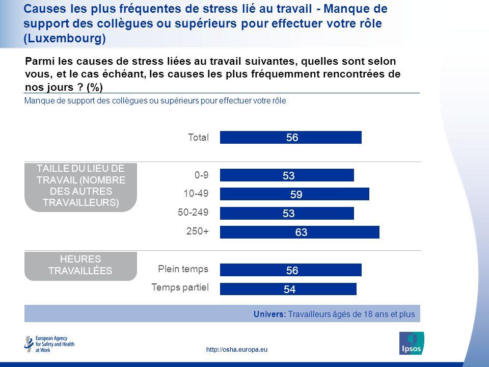 39 http://osha.europa.eu Causes les plus fréquentes de stress lié au travail - Manque de support des collègues ou supérieurs pour effectuer votre rôle