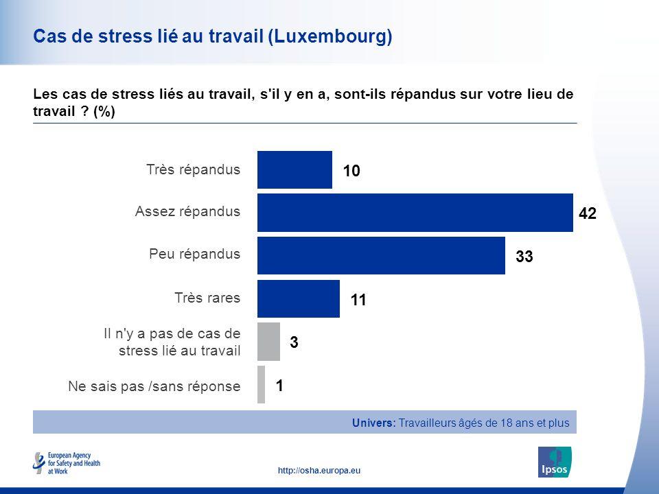 41 http://osha.europa.eu Cas de stress lié au travail (Luxembourg) Les cas de stress liés au travail, s il y en a, sont-ils répandus sur votre lieu de travail .