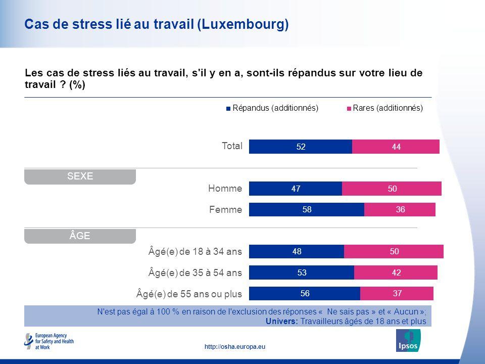 42 http://osha.europa.eu Total Homme Femme Âgé(e) de 18 à 34 ans Âgé(e) de 35 à 54 ans Âgé(e) de 55 ans ou plus Cas de stress lié au travail (Luxembourg) Les cas de stress liés au travail, s il y en a, sont-ils répandus sur votre lieu de travail .