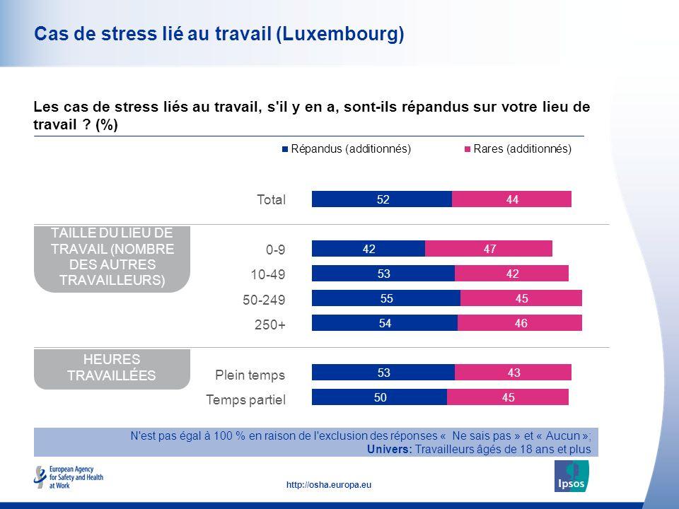 43 http://osha.europa.eu Cas de stress lié au travail (Luxembourg) Les cas de stress liés au travail, s il y en a, sont-ils répandus sur votre lieu de travail .