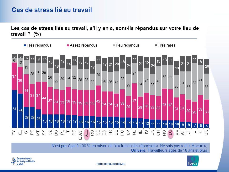 44 http://osha.europa.eu Cas de stress lié au travail N est pas égal à 100 % en raison de l exclusion des réponses « Ne sais pas » et « Aucun »; Univers: Travailleurs âgés de 18 ans et plus Les cas de stress liés au travail, s il y en a, sont-ils répandus sur votre lieu de travail .