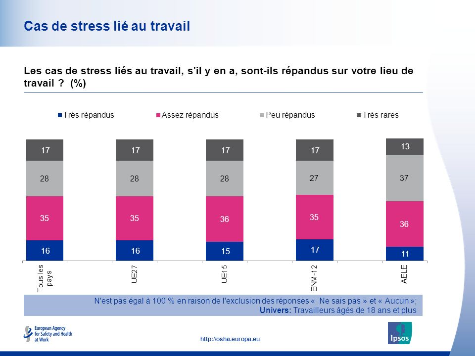 45 http://osha.europa.eu Cas de stress lié au travail Les cas de stress liés au travail, s'il y en a, sont-ils répandus sur votre lieu de travail ? (%