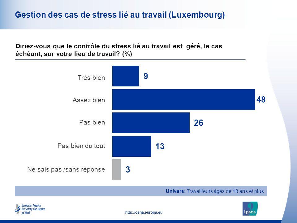 47 http://osha.europa.eu Univers: Travailleurs âgés de 18 ans et plus Gestion des cas de stress lié au travail (Luxembourg) Très bien Assez bien Pas bien Pas bien du tout Ne sais pas /sans réponse Diriez-vous que le contrôle du stress lié au travail est géré, le cas échéant, sur votre lieu de travail.