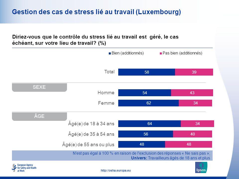 48 http://osha.europa.eu Total Homme Femme Âgé(e) de 18 à 34 ans Âgé(e) de 35 à 54 ans Âgé(e) de 55 ans ou plus Gestion des cas de stress lié au travail (Luxembourg) Diriez-vous que le contrôle du stress lié au travail est géré, le cas échéant, sur votre lieu de travail.