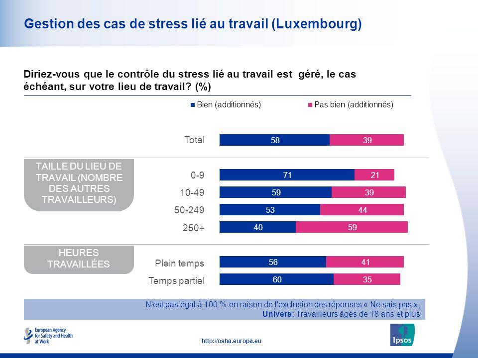 49 http://osha.europa.eu Gestion des cas de stress lié au travail (Luxembourg) Diriez-vous que le contrôle du stress lié au travail est géré, le cas échéant, sur votre lieu de travail.