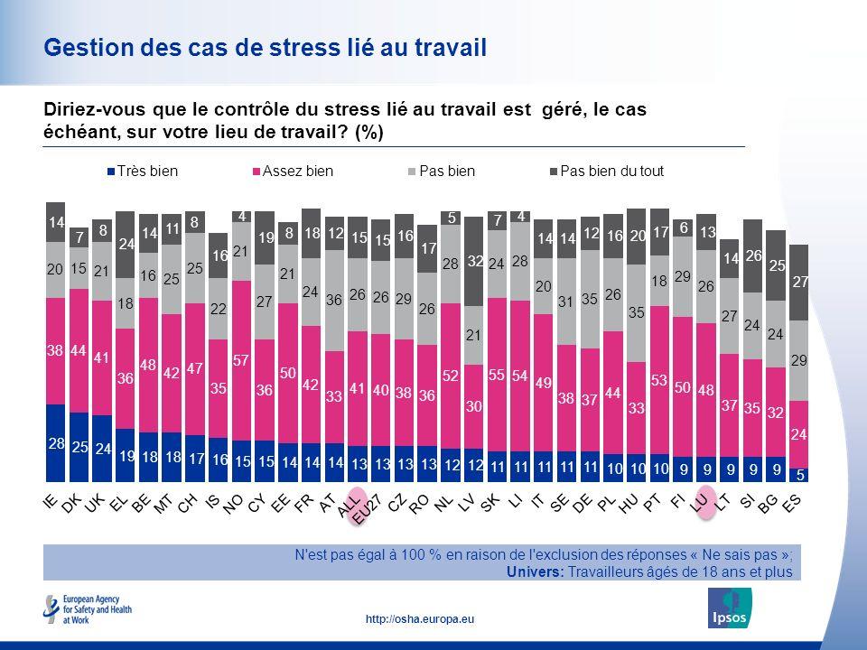 50 http://osha.europa.eu Gestion des cas de stress lié au travail Diriez-vous que le contrôle du stress lié au travail est géré, le cas échéant, sur votre lieu de travail.