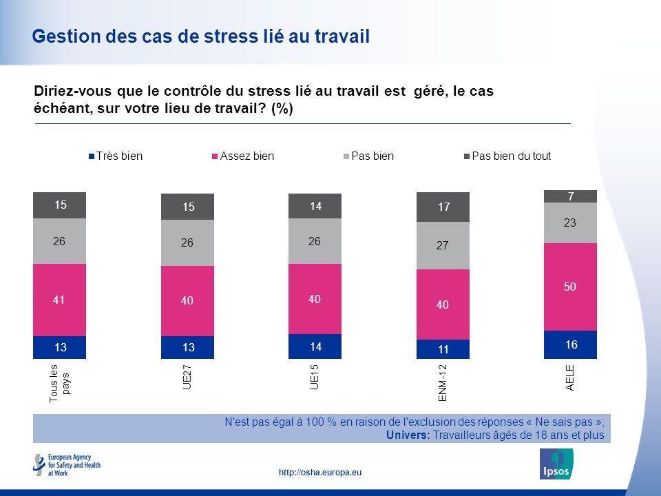 51 http://osha.europa.eu Gestion des cas de stress lié au travail Diriez-vous que le contrôle du stress lié au travail est géré, le cas échéant, sur votre lieu de travail.