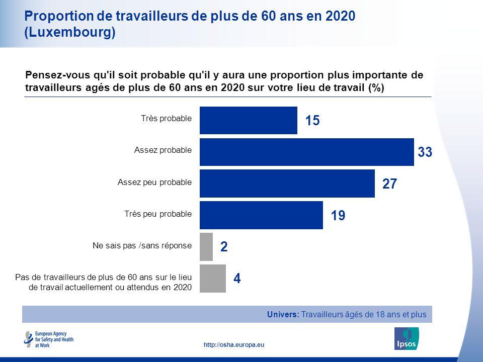 9 http://osha.europa.eu Univers: Travailleurs âgés de 18 ans et plus Proportion de travailleurs de plus de 60 ans en 2020 (Luxembourg) Pensez-vous qu il soit probable qu il y aura une proportion plus importante de travailleurs agés de plus de 60 ans en 2020 sur votre lieu de travail (%) Très probable Assez probable Assez peu probable Très peu probable Ne sais pas /sans réponse Pas de travailleurs de plus de 60 ans sur le lieu de travail actuellement ou attendus en 2020