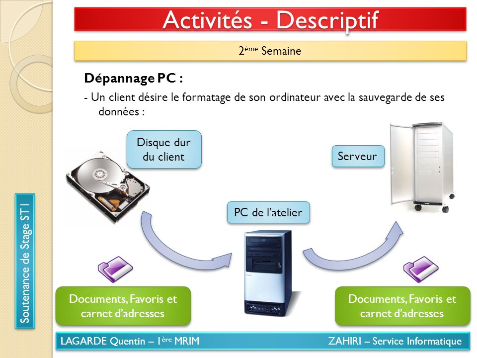LAGARDE Quentin – 1 ère MRIM ZAHIRI – Service Informatique Soutenance de Stage ST1 Activités - Descriptif 2 ème Semaine Dépannage PC : - Un client dés